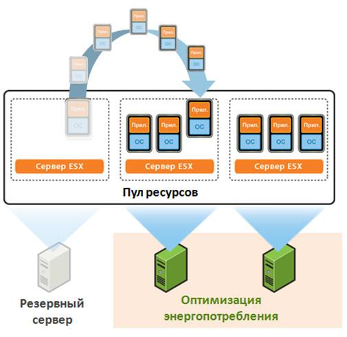 VMware DRS DPM