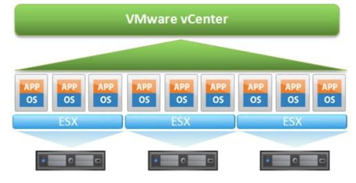 VMware vCenter